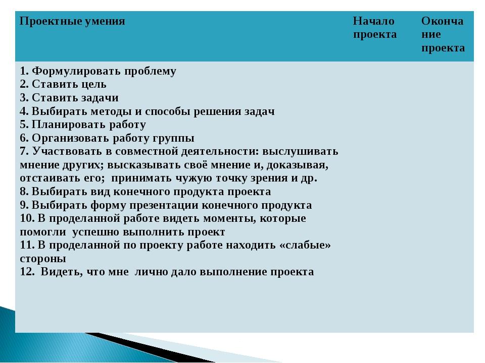Проектные уменияНачало проектаОкончание проекта 1. Формулировать проблему 2...