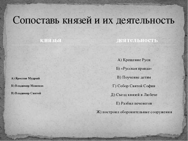 князья А) Ярослав Мудрый Б) Владимир Мономах В) Владимир Святой А) Крещение Р...
