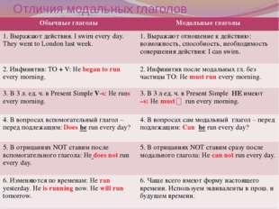 Отличия модальных глаголов Обычные глаголы Модальные глаголы 1. Выражают дейс