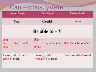 Can – мочь, уметь Present Simple Past Simple Future Simple Can Could ----- Be
