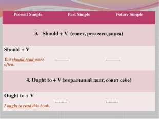 Present Simple Past Simple Future Simple Should + V (совет, рекомендация) Sho