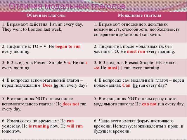 Отличия модальных глаголов Обычные глаголы Модальные глаголы 1. Выражают дейс...