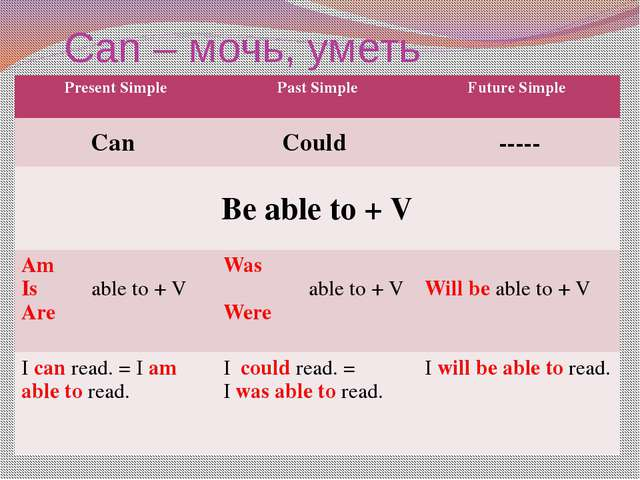 Can – мочь, уметь Present Simple Past Simple Future Simple Can Could ----- Be...