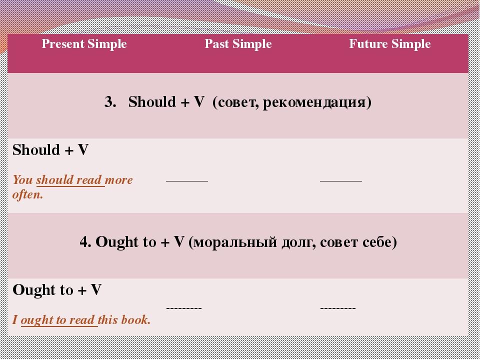 Present Simple Past Simple Future Simple Should + V (совет, рекомендация) Sho...