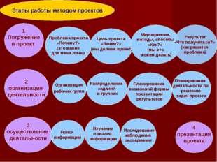 Этапы работы методом проектов 1 Погружение в проект Проблема проекта «Почему