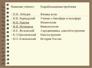 Фамилия учёногоРазрабатываемая проблема П.Н. Лебедев В.И. Вернадский И.П. Па