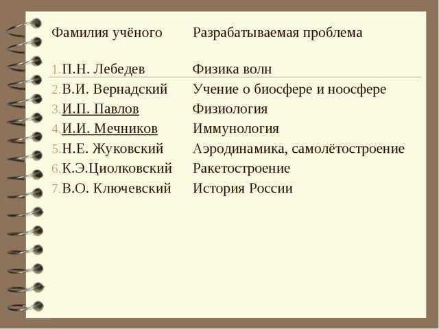 Фамилия учёногоРазрабатываемая проблема П.Н. Лебедев В.И. Вернадский И.П. Па...