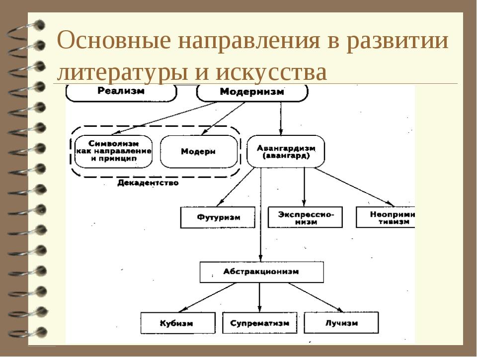 Основные направления в развитии литературы и искусства