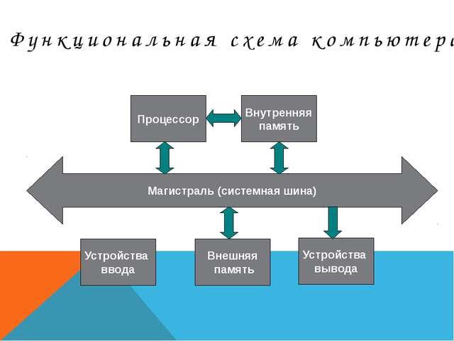 Магистраль (системная шина) Устройства ввода Внешняя память Устройства вывода...