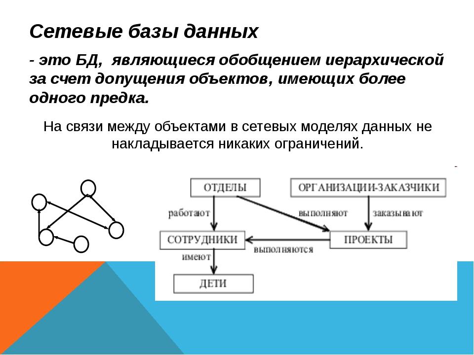 Сетевые базы данных - это БД, являющиеся обобщением иерархической за счет доп...