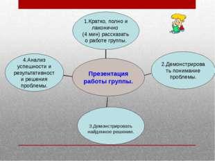 4.Анализ успешности и результативности решения проблемы. 3.Демонстрировать н