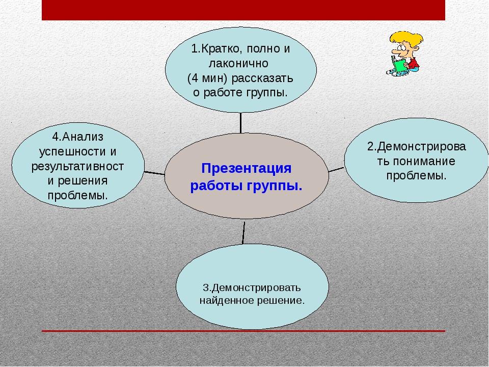 4.Анализ успешности и результативности решения проблемы. 3.Демонстрировать н...
