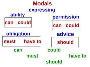 Modals expressing ability permission obligation advice can could must have to