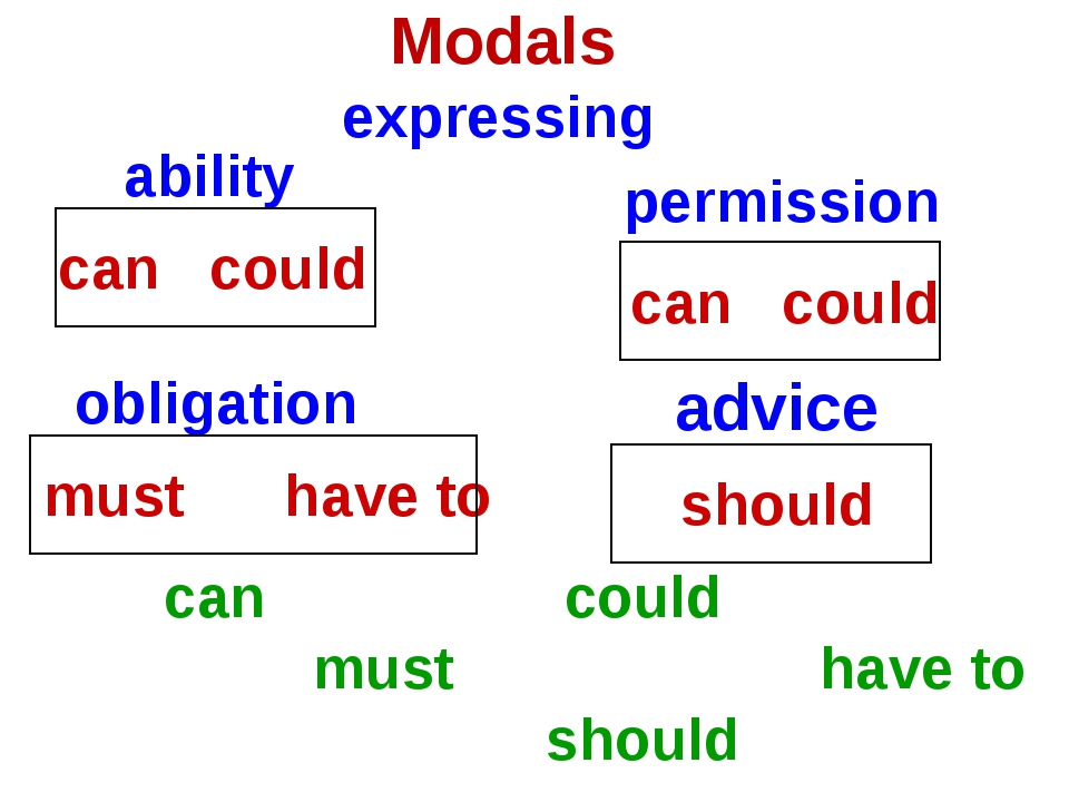 Modals expressing ability permission obligation advice can could must have to...