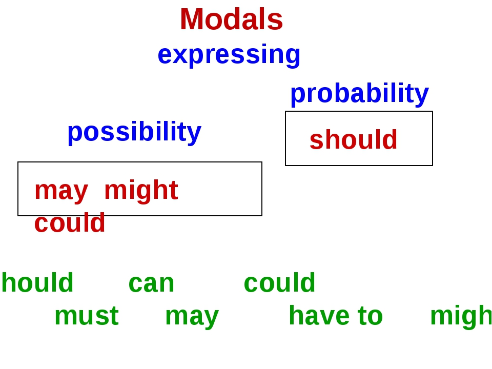 Modals expressing possibility probability may might could should should can c...