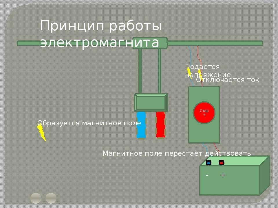 Старт - + Принцип работы электромагнита Подаётся напряжение Образуется магни...