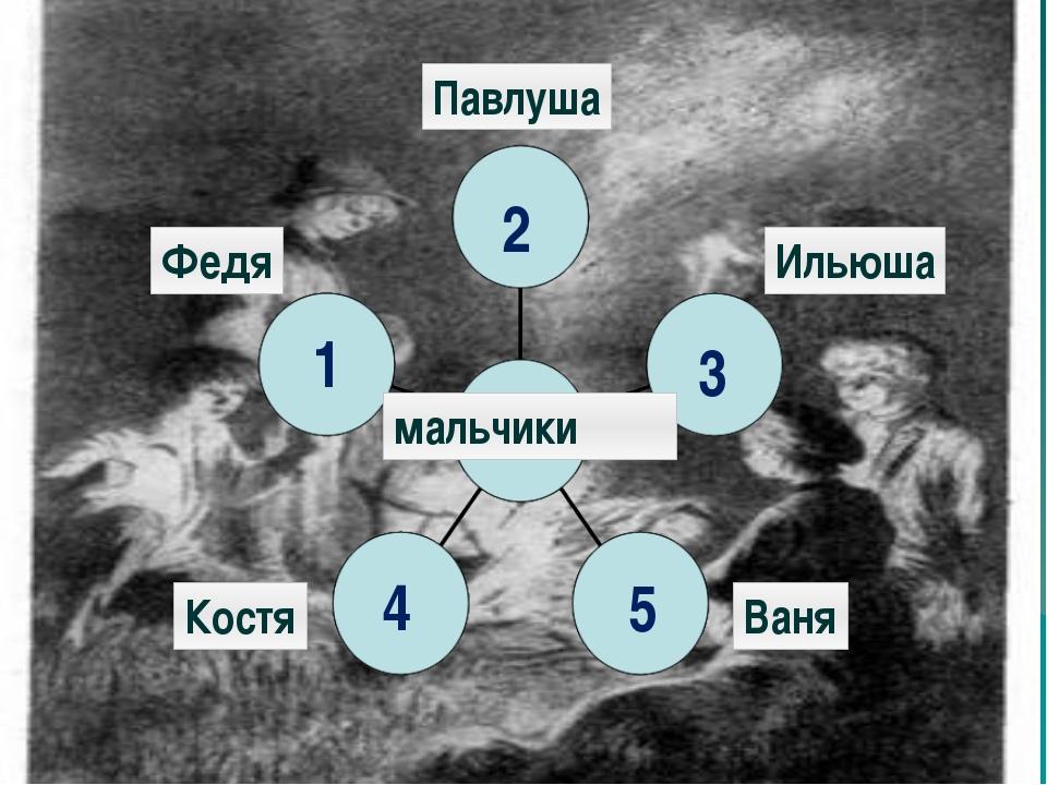 Павлуша Ильюша Федя Ваня Костя мальчики 1 5 4 3 2