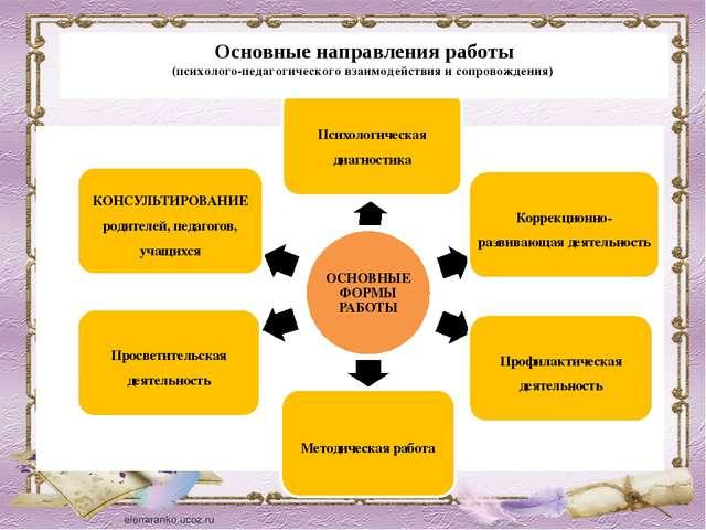 Основные направления работы (психолого-педагогического взаимодействия и сопро...