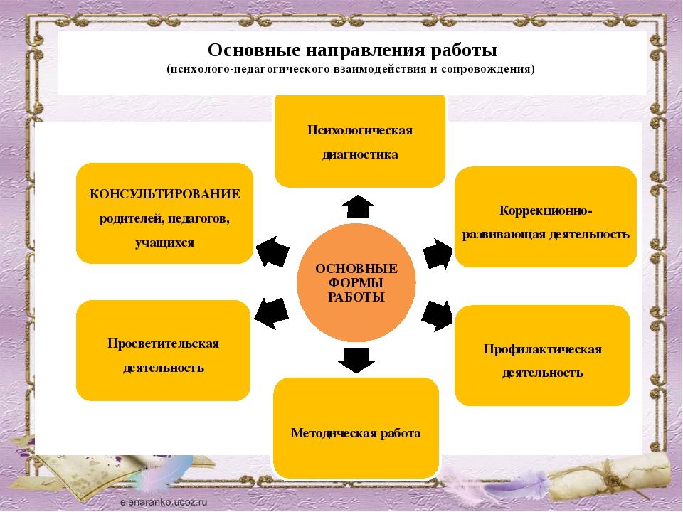 Контрольная работа Семья как объект социально педагогической  Семья как психолого педагогическая проблема контрольная работа