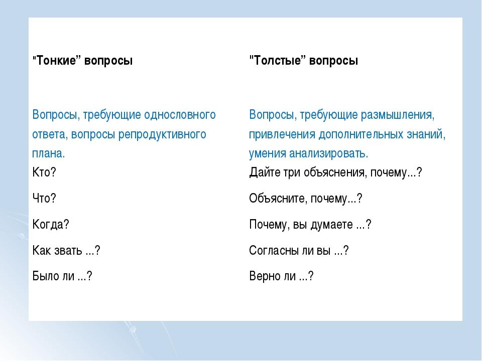 """""""Тонкие"""" вопросы""""Толстые"""" вопросы Вопросы, требующие однословного ответа, в..."""