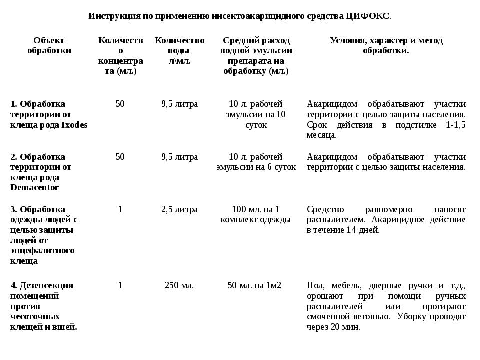 Инструкция по применению инсектоакарицидного средства ЦИФОКС. Объект обработ...