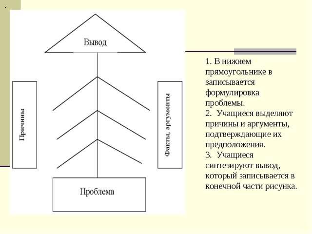 . 1. В нижнем прямоугольнике в записывается формулировка проблемы. 2. Учащие...