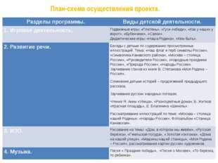 План-схема осуществления проекта. Разделы программы. Виды детской деятельност