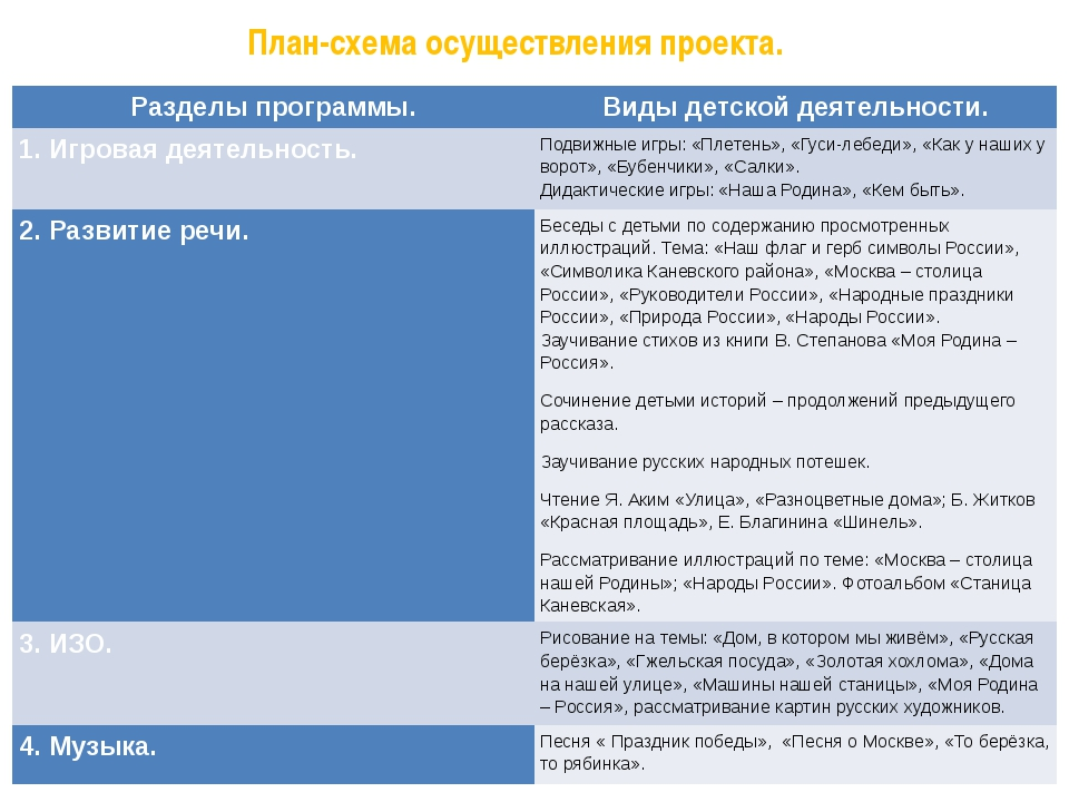 План-схема осуществления проекта. Разделы программы. Виды детской деятельност...