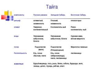 Тайга компонентыРусская равнинаЗападная СибирьВосточная Сибирь рельефхолм
