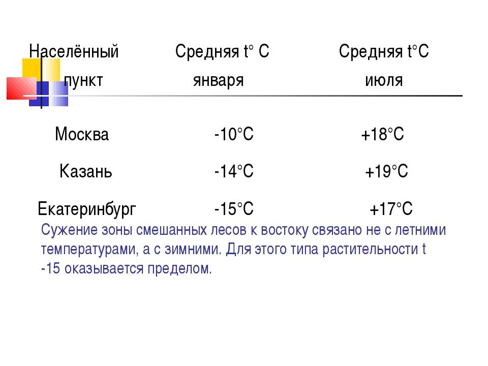 Сужение зоны смешанных лесов к востоку связано не с летними температурами, а...