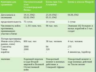 Критерии для сравненияНаступательный этап Сталинградской битвыБитва при Эль