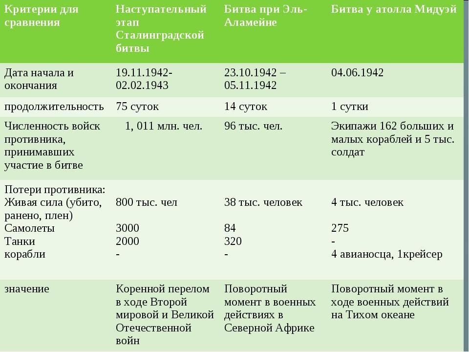 Критерии для сравненияНаступательный этап Сталинградской битвыБитва при Эль...