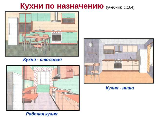 Кухни по назначению (учебник, с.164) Кухня - столовая Кухня - ниша Рабочая ку...
