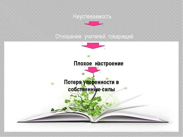 Неуспеваемость Отношение учителей, товарищей Плохое настроение Потеря уверенн...