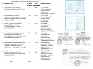 Сведения о повышении квалификации №Название курсовКоличество часовДата пр