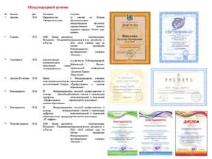 Международный уровень №НазваниеДатаКем выданыОснование 1.Диплом2010Пр