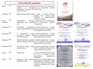 Российский уровень Диплом2012Педагогический университет «Первое сентября» и