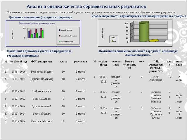 Анализ и оценка качества образовательных результатов Применение современных...