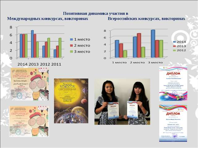 Позитивная динамика участия в Международных конкурсах, викторинах Всероссийск...