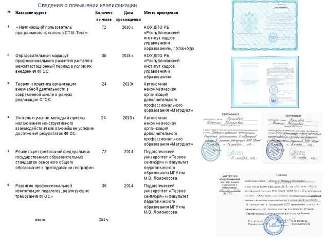 Сведения о повышении квалификации №Название курсовКоличество часовДата пр...