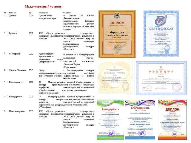 Международный уровень №НазваниеДатаКем выданыОснование 1.Диплом2010Пр...