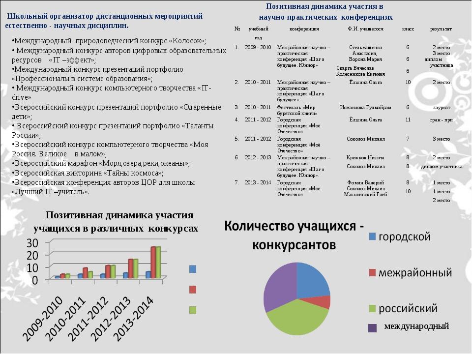 Школьный организатор дистанционных мероприятий естественно - научных дисципл...