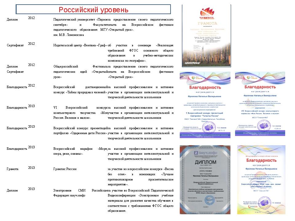 Российский уровень Диплом2012Педагогический университет «Первое сентября» и...