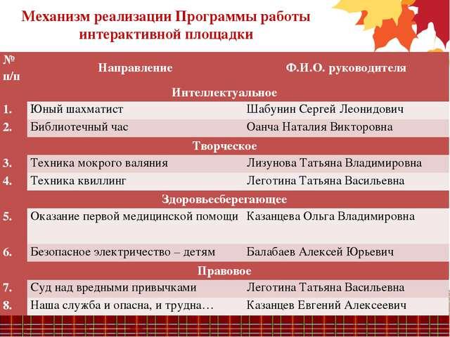 Механизм реализации Программы работы интерактивной площадки № п/пНаправление...