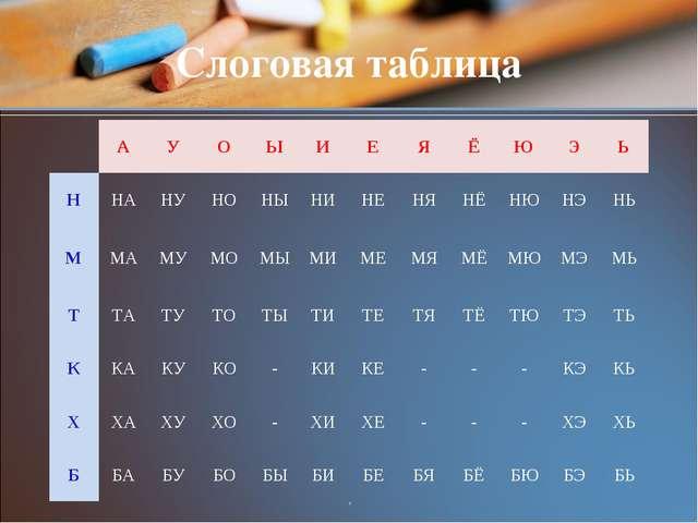 , Слоговая таблица АУОЫИЕЯЁЮЭЬ ННАНУНОНЫНИНЕНЯНЁНЮНЭНЬ...