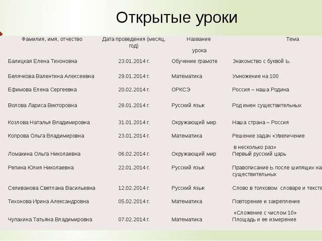 Открытые уроки № п/п Фамилия, имя, отчество Дата проведения (месяц, год) Наз...