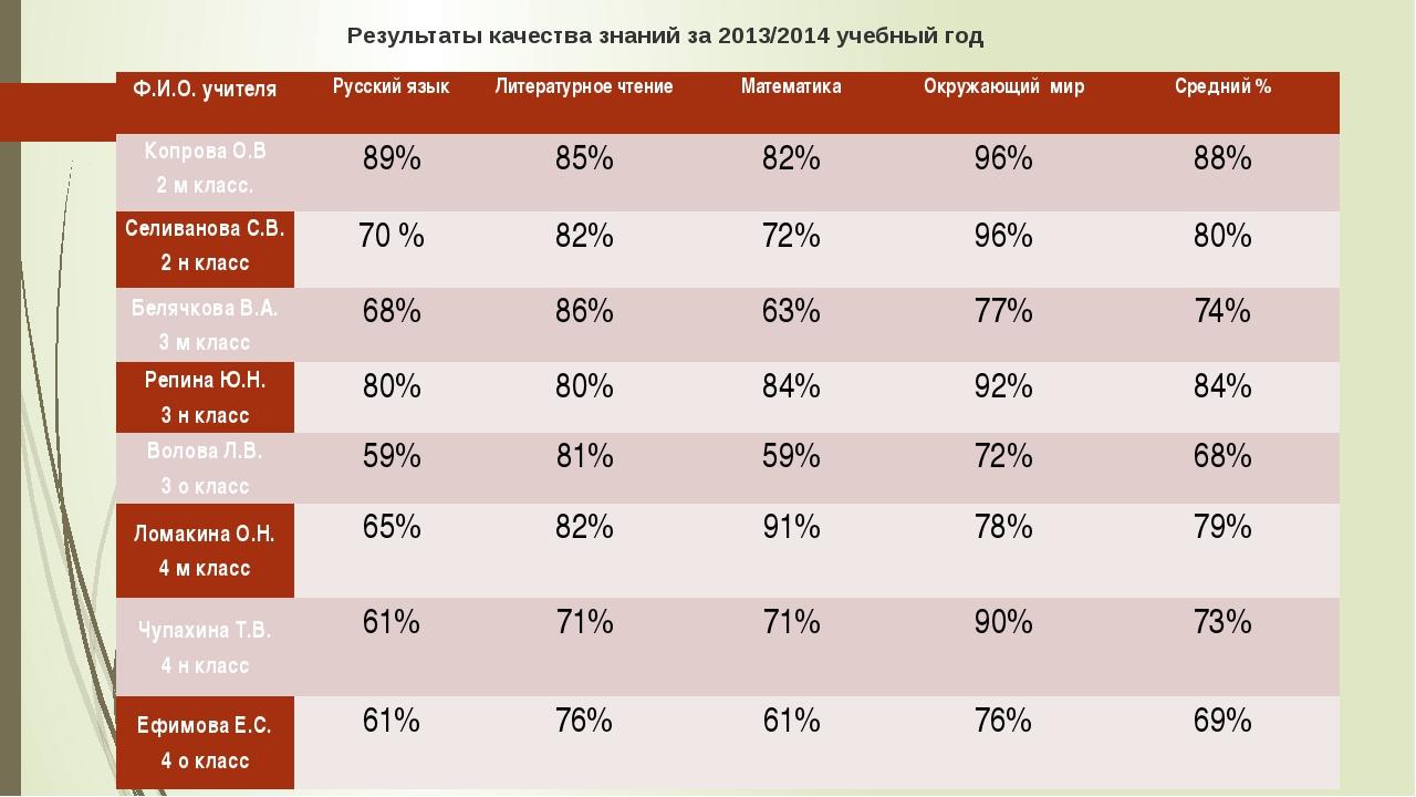 Результаты качества знаний за 2013/2014 учебный год Ф.И.О. учителя Русский яз...