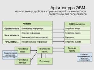 Архитектура ЭВМ- это описание устройства и принципов работы компьютера, доста