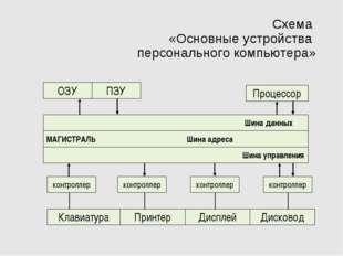 Схема «Основные устройства персонального компьютера» ОЗУ контроллер контролле