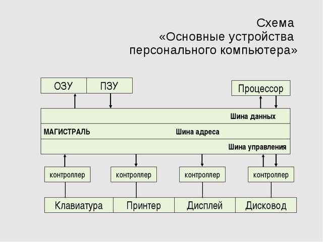 Схема «Основные устройства персонального компьютера» ОЗУ контроллер контролле...